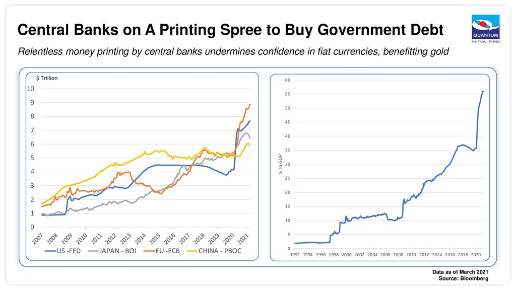 Central Banks on A Printing Spree to Buy Govern...