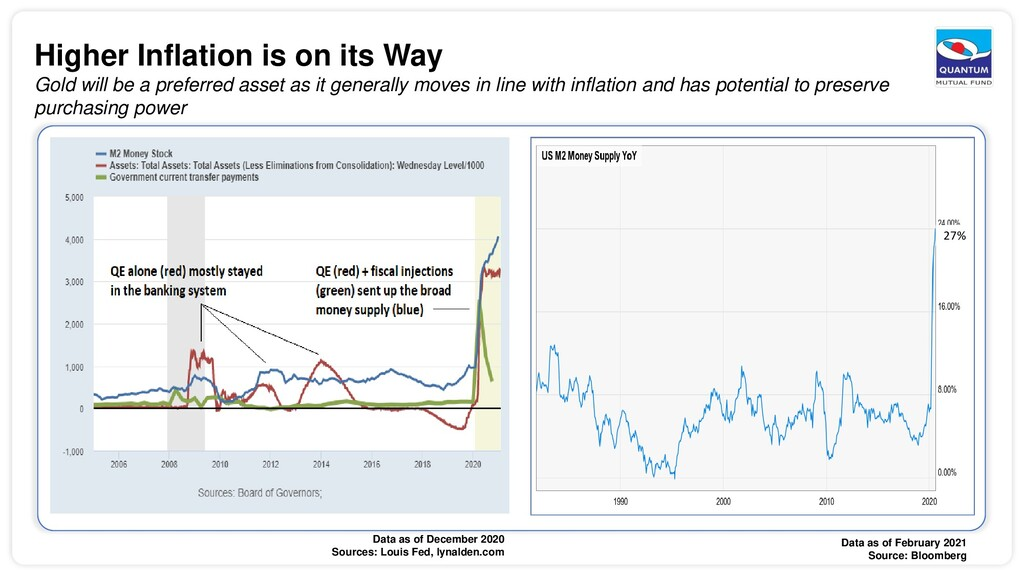 Higher Inflation is on its Way Gold will be a p...