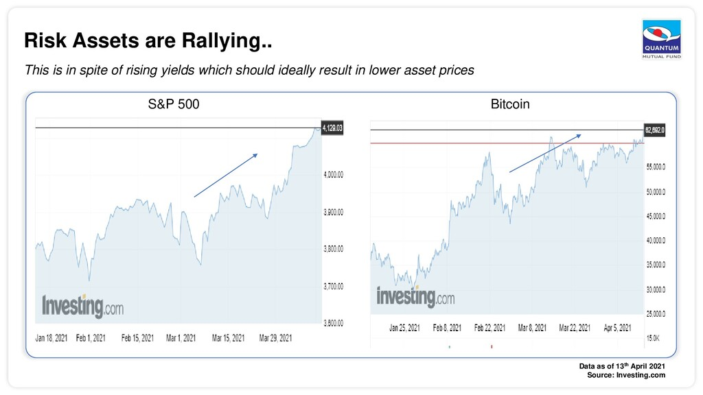 Risk Assets are Rallying.. This is in spite of ...