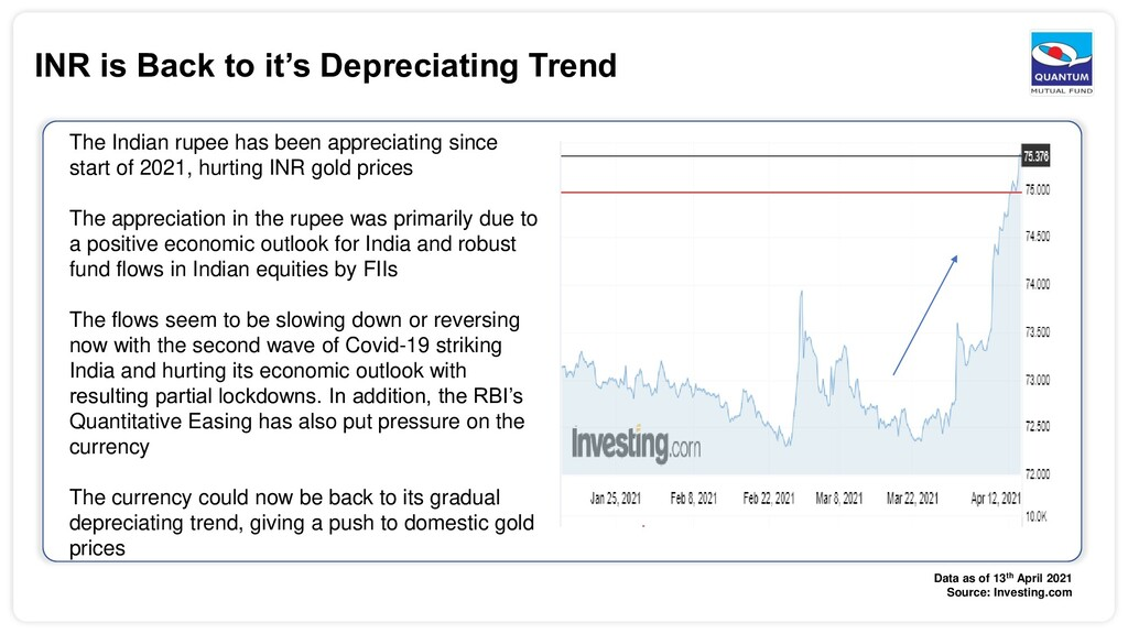 INR is Back to it's Depreciating Trend The Indi...