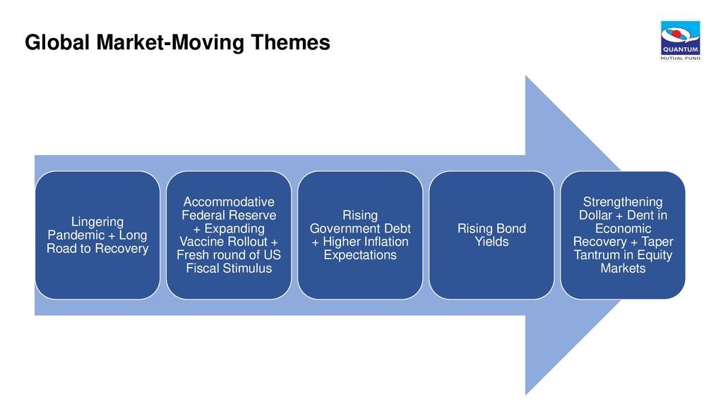 Global Market-Moving Themes Lingering Pandemic ...