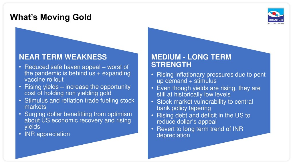 What's Moving Gold NEAR TERM WEAKNESS • Reduced...