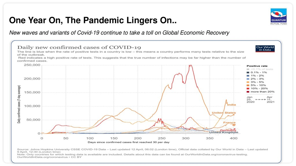 One Year On, The Pandemic Lingers On.. New wave...