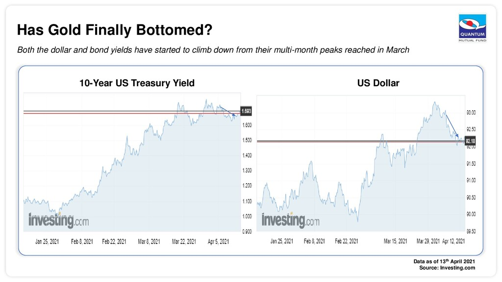 Has Gold Finally Bottomed? Both the dollar and ...