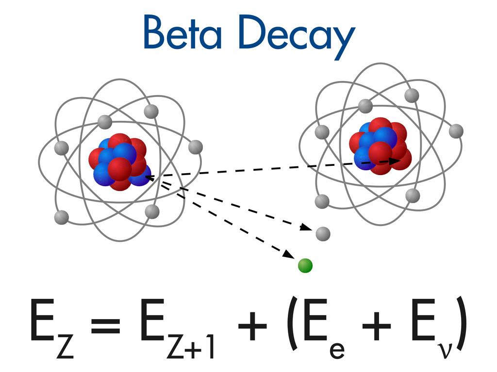 Beta Decay E Z = E Z+1 + (E e + E ν )