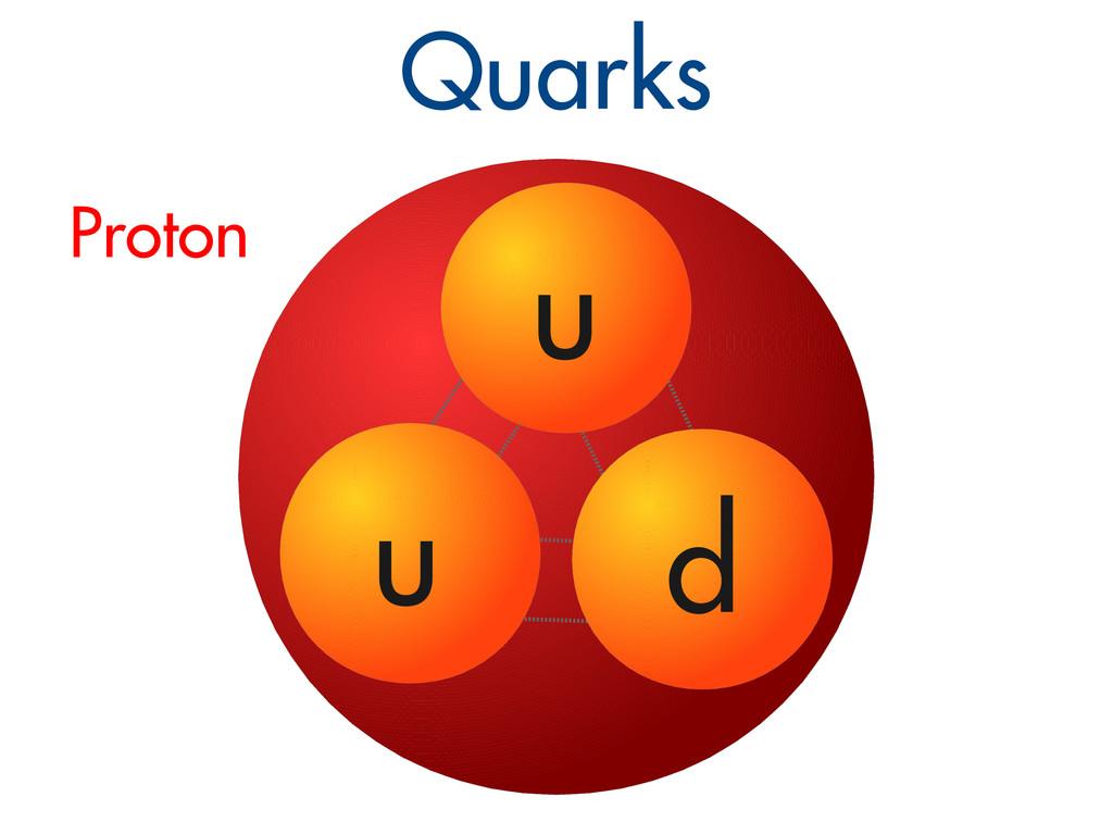 Quarks u u d Proton