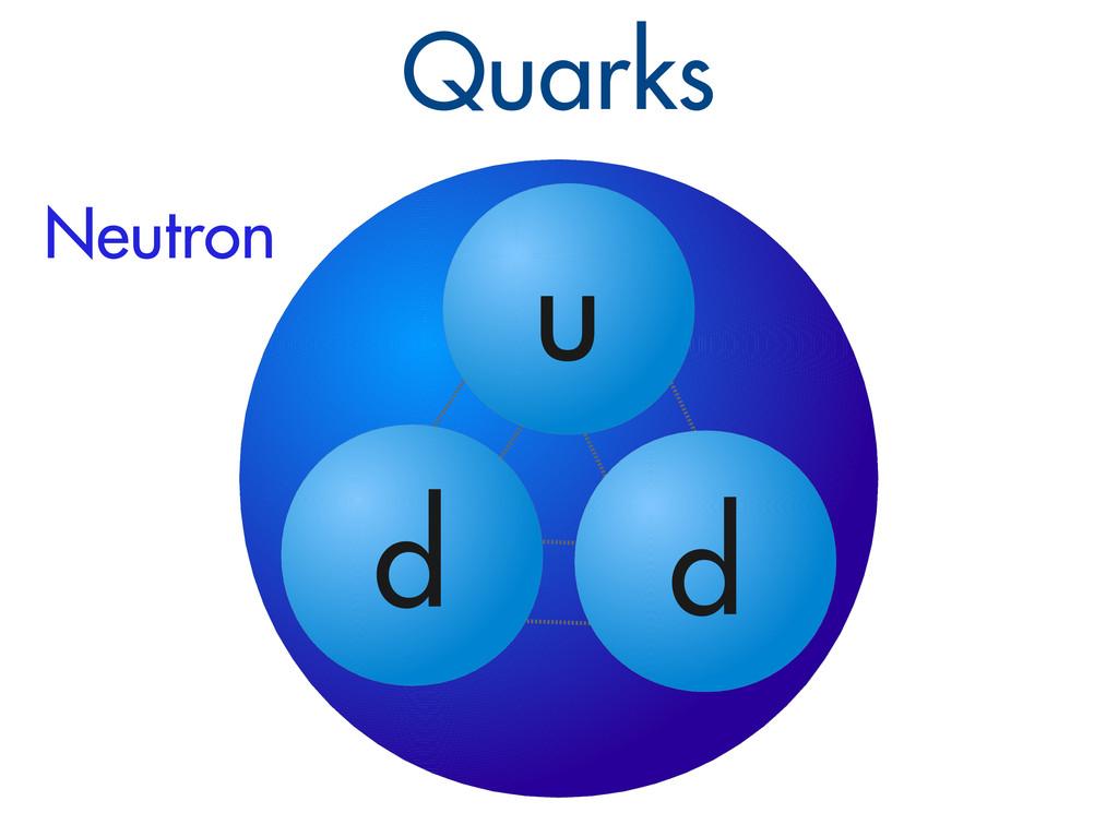 Quarks u d d Neutron