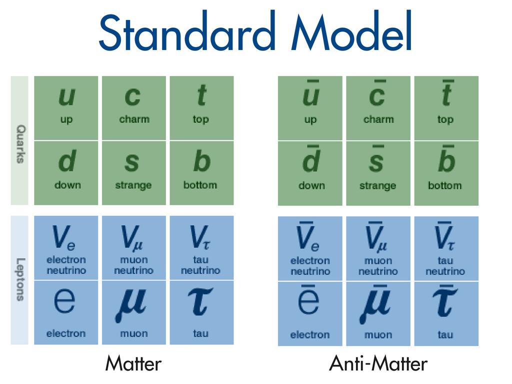 Standard Model Matter Anti-Matter