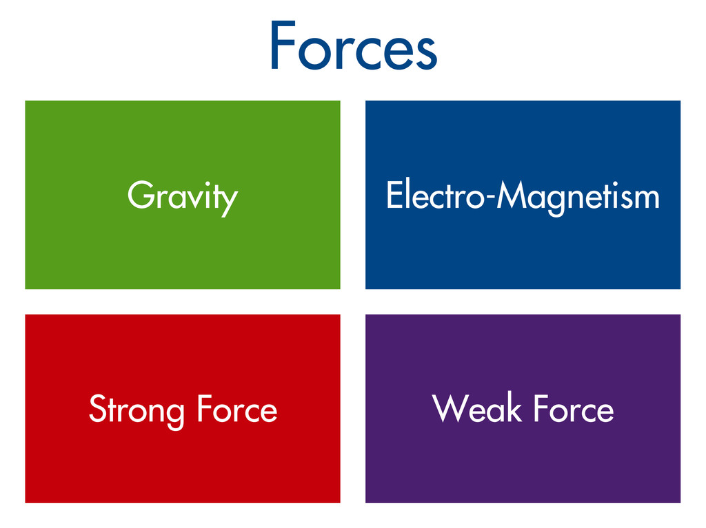 Forces Gravity Electro-Magnetism Strong Force W...