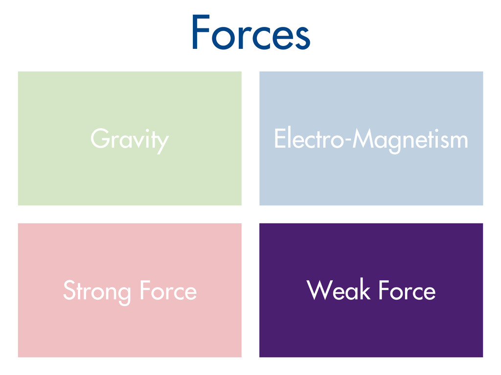 Gravity Forces Electro-Magnetism Strong Force W...