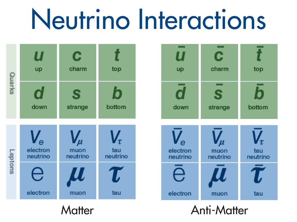 Neutrino Interactions Matter Anti-Matter