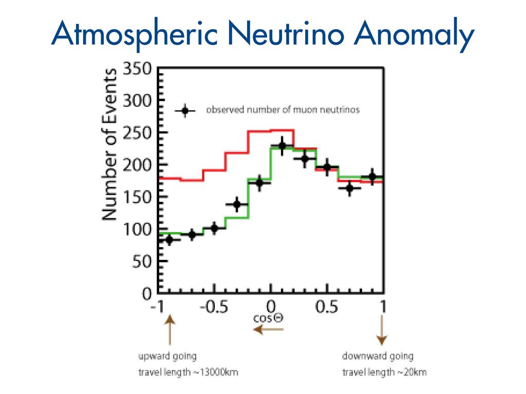 Atmospheric Neutrino Anomaly