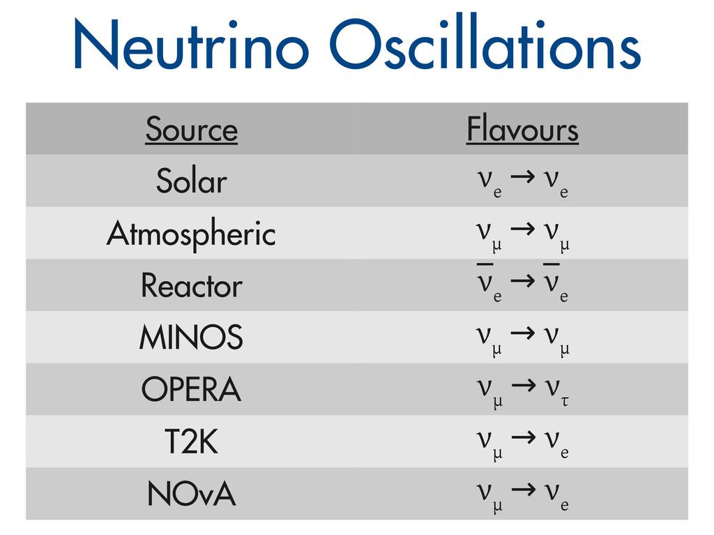Neutrino Oscillations Source Flavours Solar ν e...