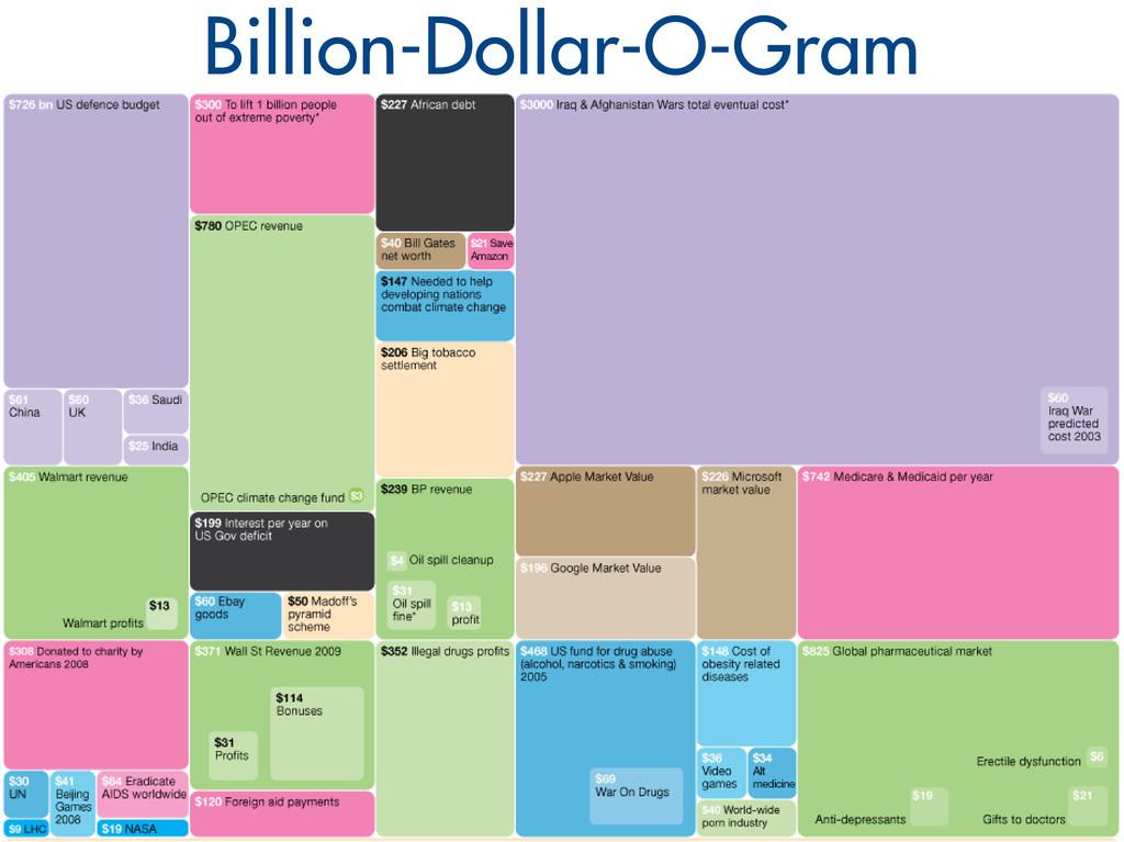 Billion-Dollar-O-Gram