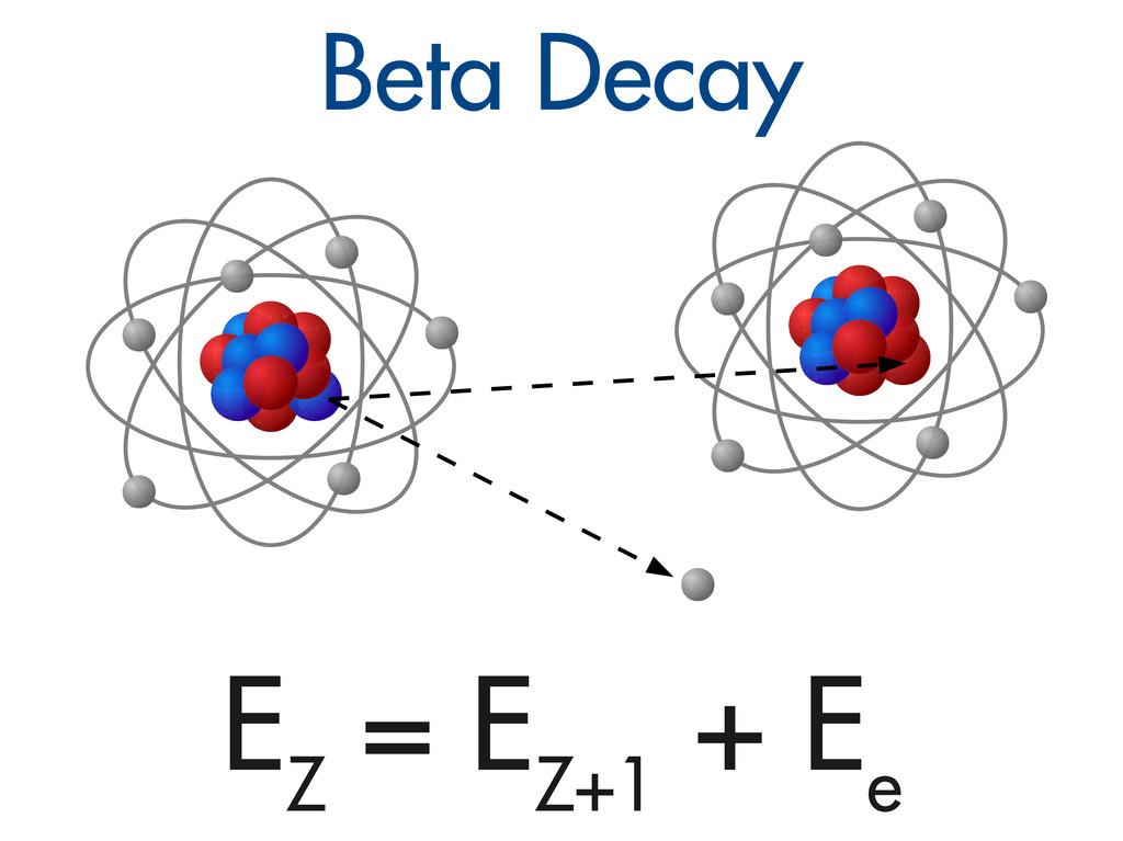 Beta Decay E Z = E Z+1 + E e