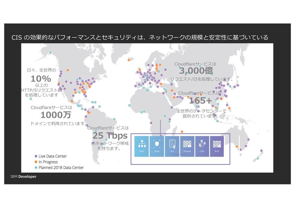 DNS DDoS Firewall TLS CDN WAF Cloudflare Edge C...