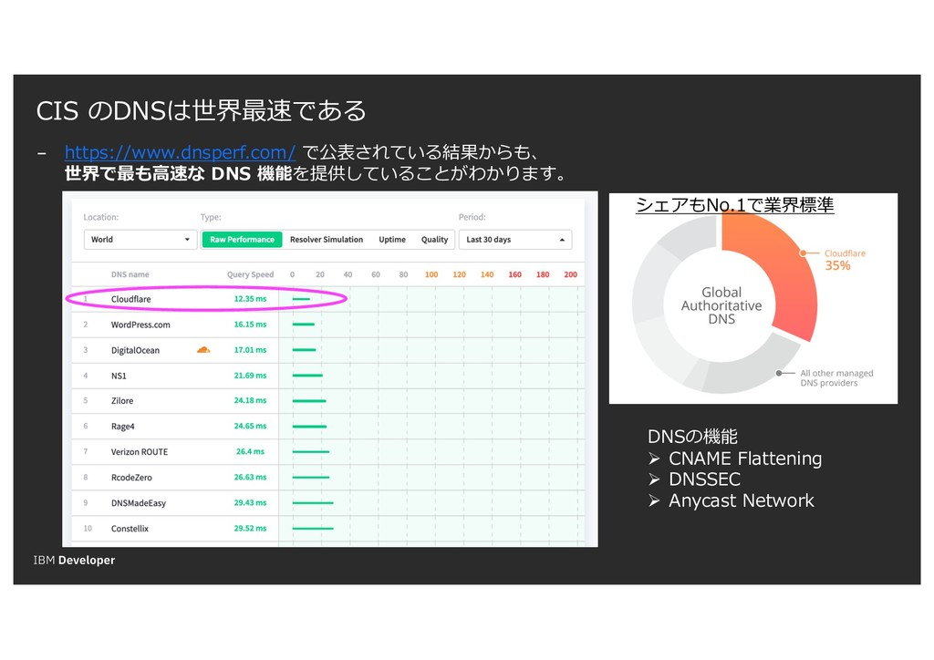 CIS のDNSは世界最速である − https://www.dnsperf.com/ で公表...