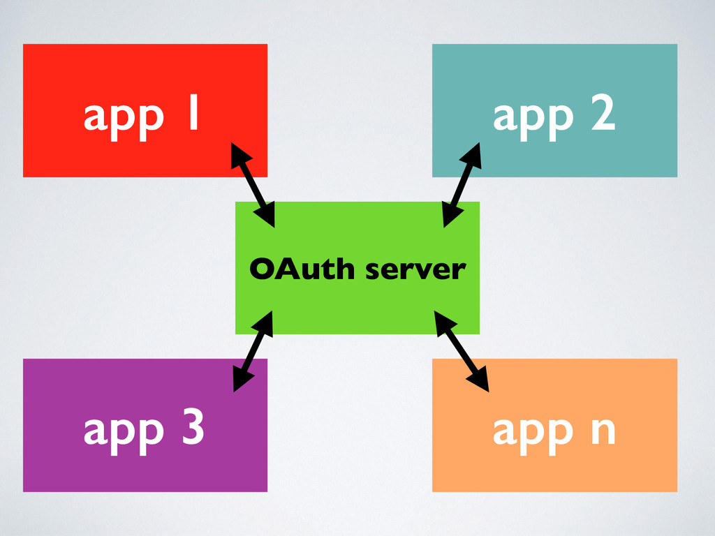 OAuth server app 1 app 2 app 3 app n