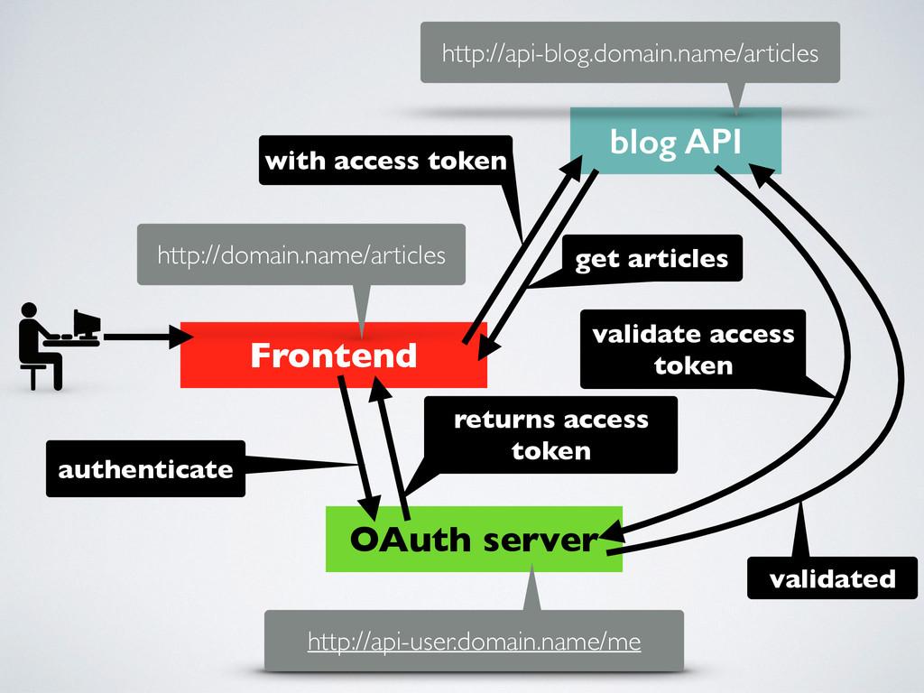 OAuth server Frontend blog API http://domain.na...