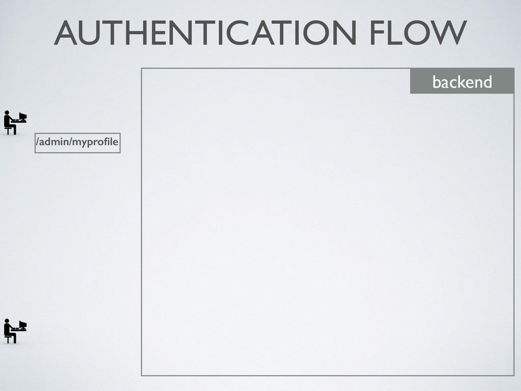 AUTHENTICATION FLOW backend /admin/myprofile