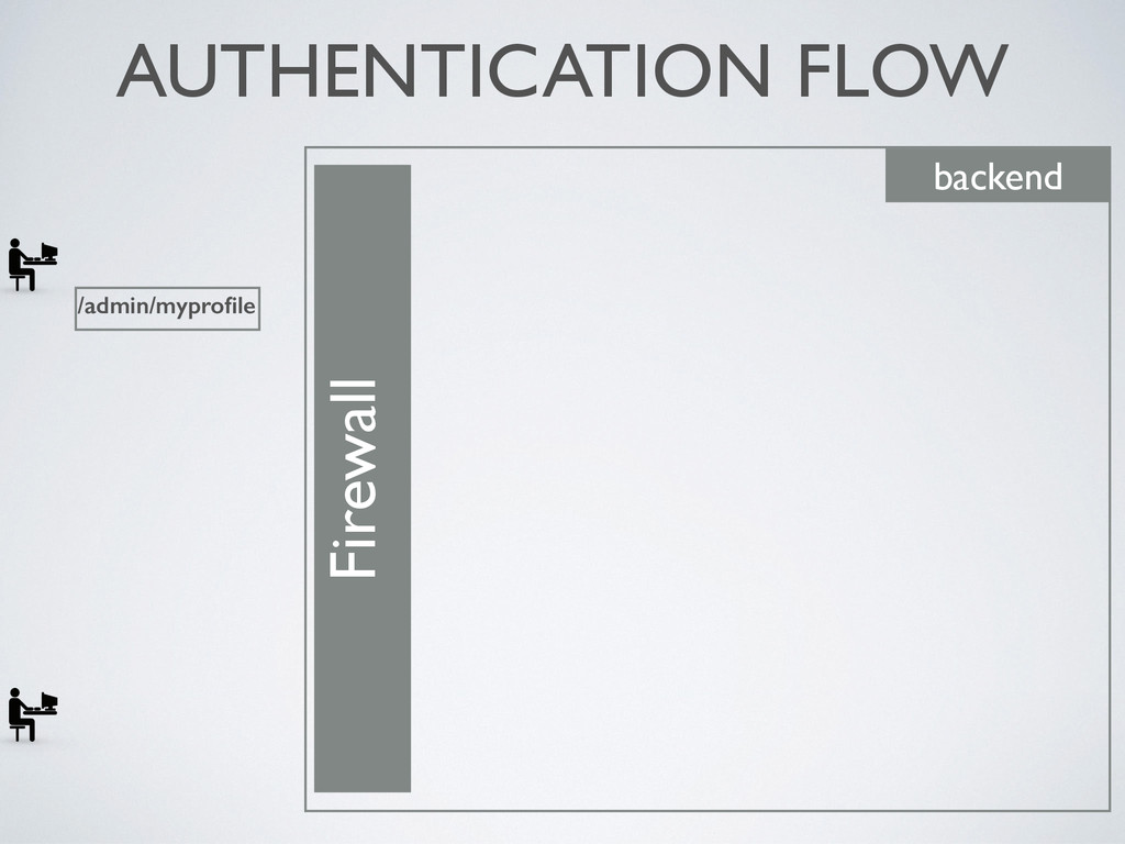 AUTHENTICATION FLOW Firewall backend /admin/myp...