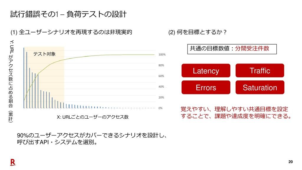 20 試行錯誤その1 – 負荷テストの設計 (1) 全ユーザーシナリオを再現するのは非現実的 ...