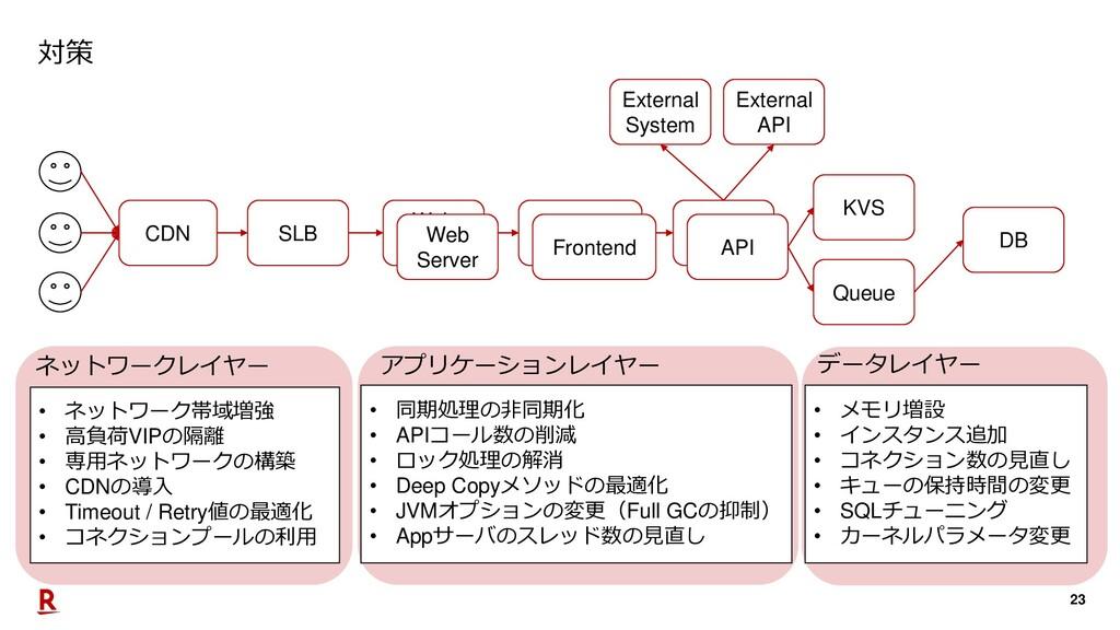 23 対策 CDN SLB Web Server Frontend API DB KVS Ex...