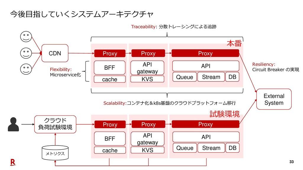 33 今後目指していくシステムアーキテクチャ CDN BFF API gateway API ...