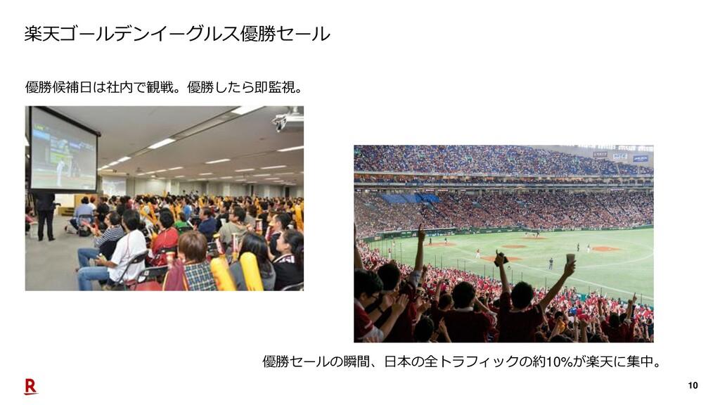 10 楽天ゴールデンイーグルス優勝セール 優勝セールの瞬間、日本の全トラフィックの約10%が楽...