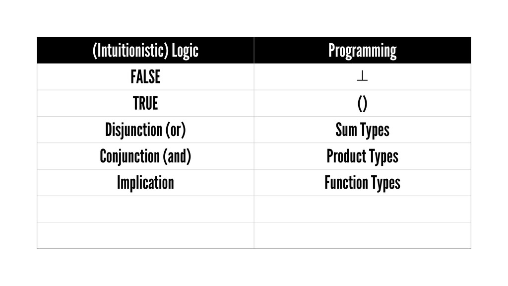 (Intuitionistic) Logic Programming FALSE ⊥ TRUE...