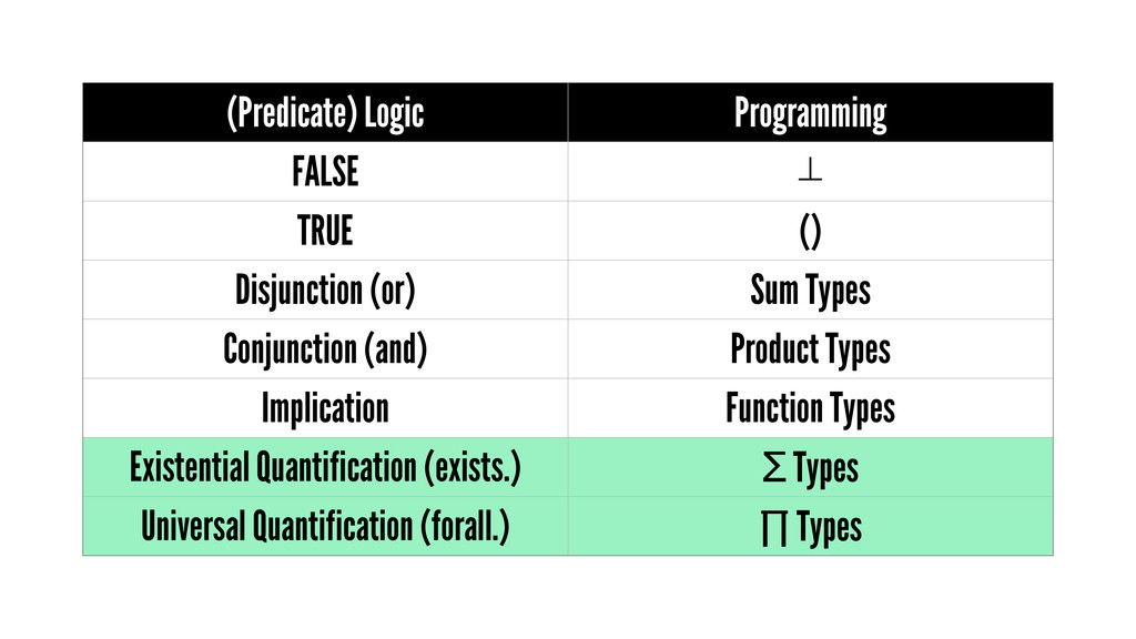 (Predicate) Logic Programming FALSE ⊥ TRUE () D...