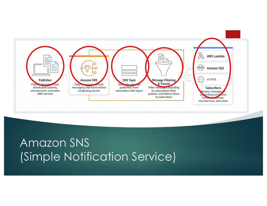 Amazon SNS (Simple Notification Service)