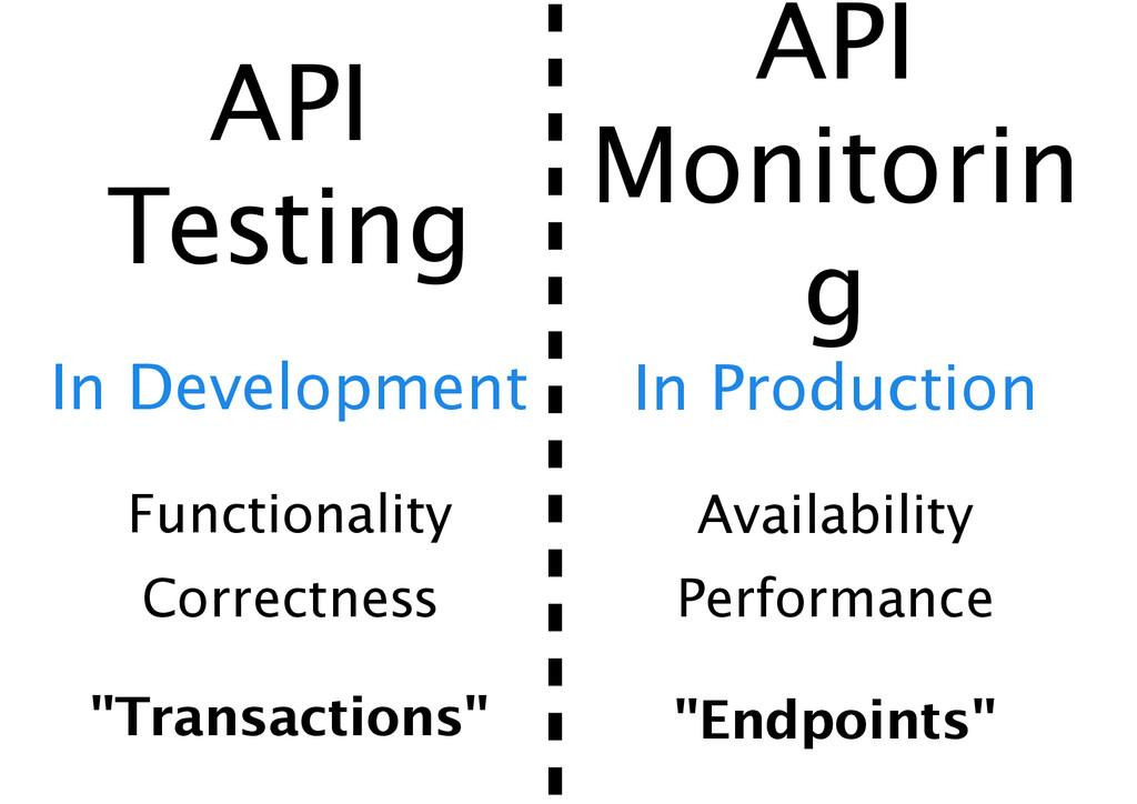 API  Testing API Monitorin g Functionality Ava...