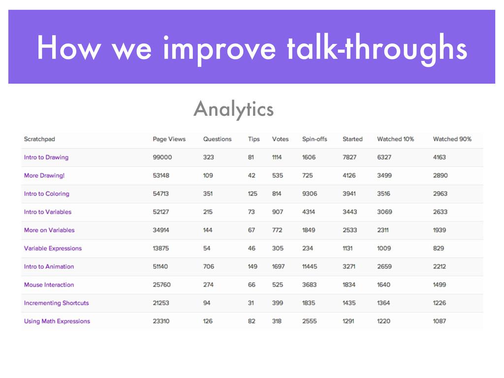 How we improve talk-throughs Analytics