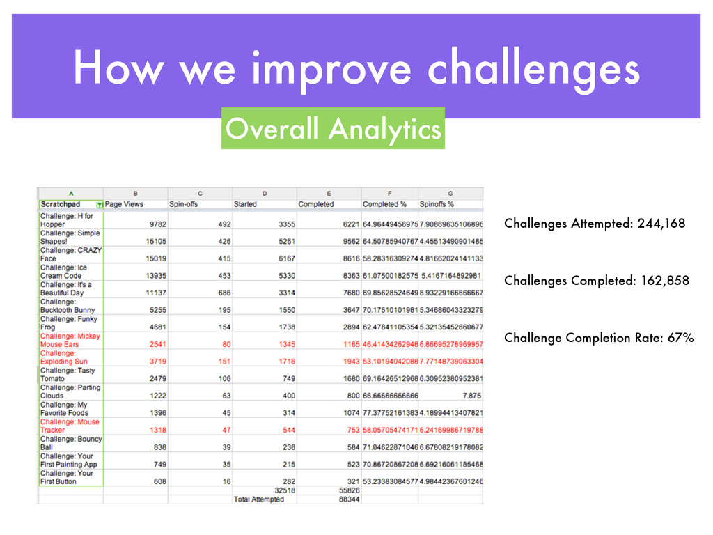 How we improve challenges Challenges Attempted:...