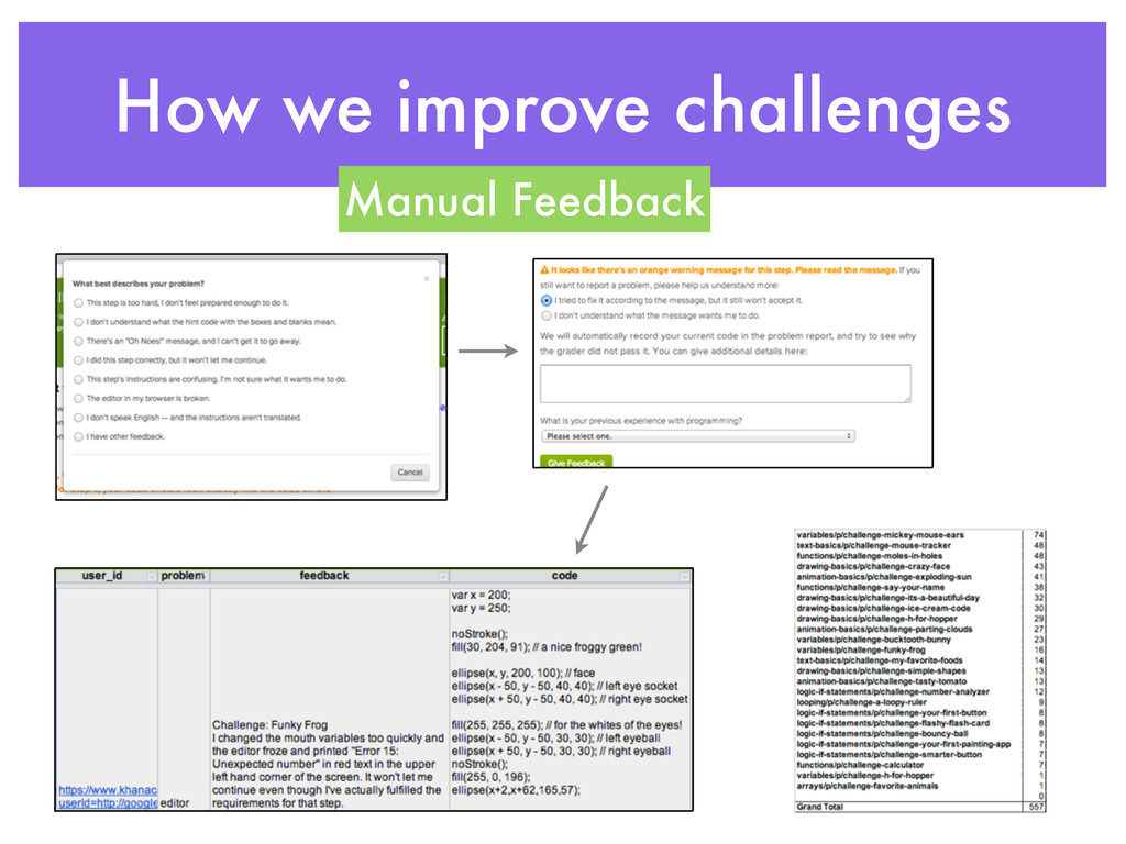 How we improve challenges Manual Feedback
