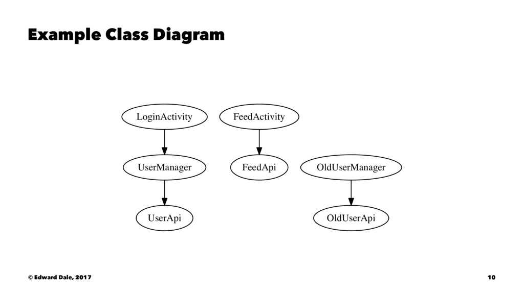 Example Class Diagram LoginActivity UserManager...