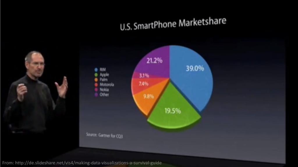 From: http://de.slideshare.net/vis4/making-data...