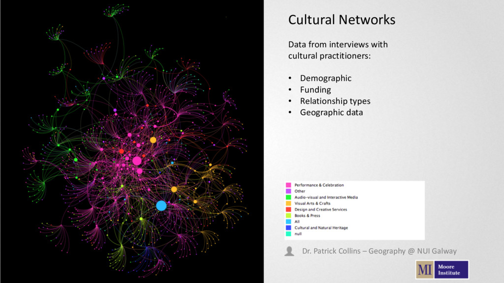 Cultural Networks Data from interviews with cul...