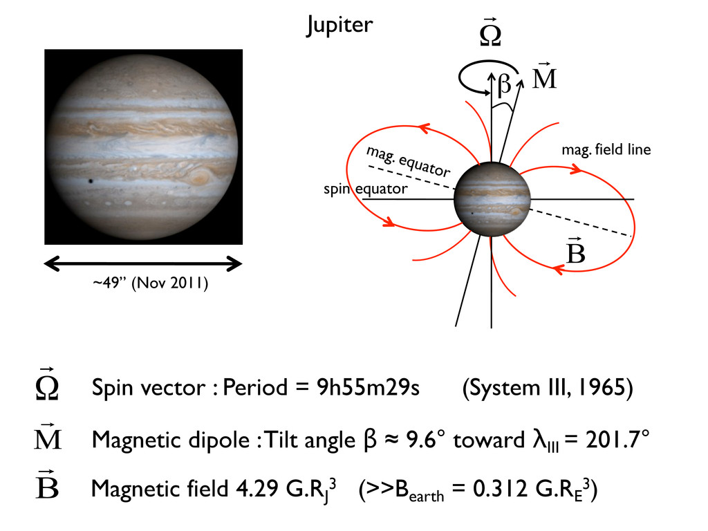 Jupiter ~49'' (Nov 2011) Magnetic dipole : Tilt...
