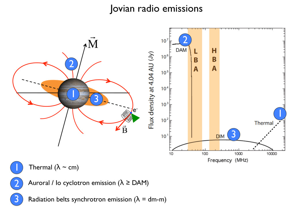Jovian radio emissions e- Thermal (λ ~ cm) 1 1 ...