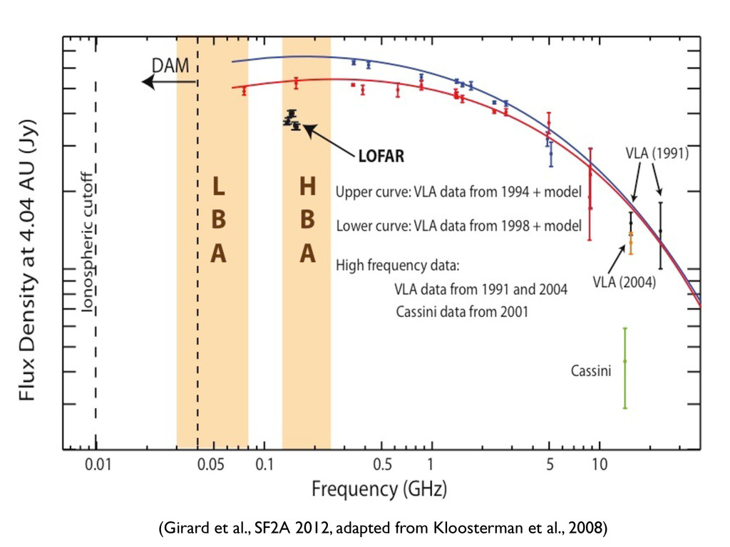 (Girard et al., SF2A 2012, adapted from Klooste...