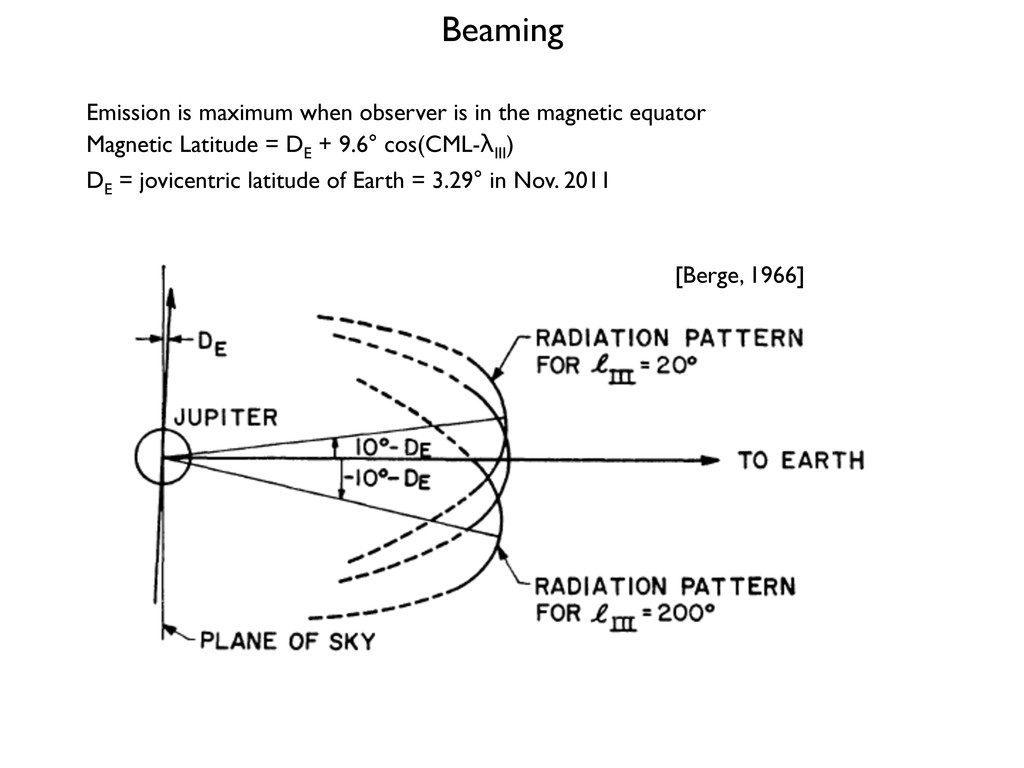 [Berge, 1966] Beaming Emission is maximum when ...