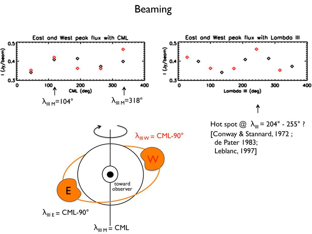 Beaming λIII M =318° λIII M =104° λIII E = CML-...