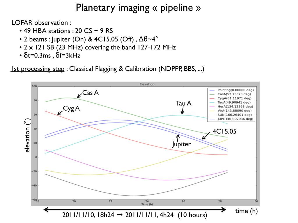 Planetary imaging « pipeline » LOFAR observatio...