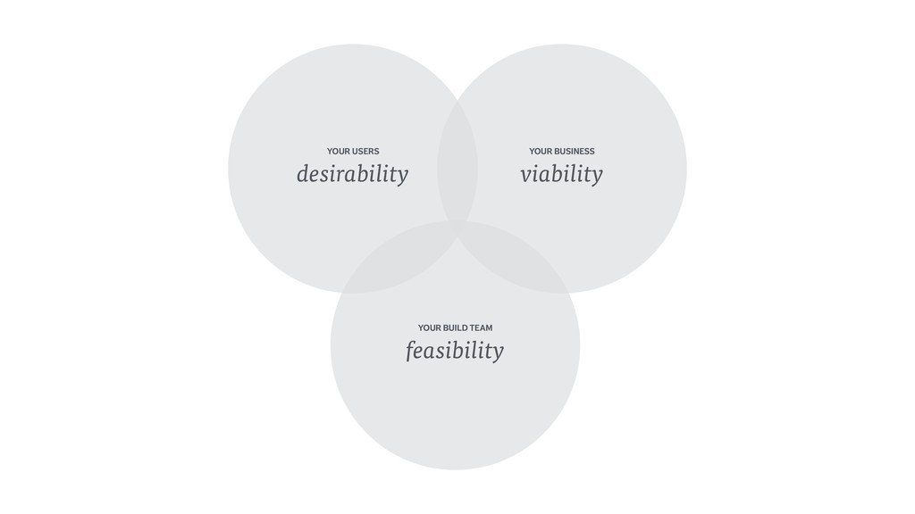YOUR USERS desirability YOUR BUSINESS viabili...