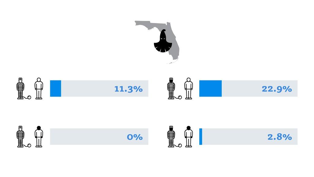 22.9% 2.8% 0% 11.3%