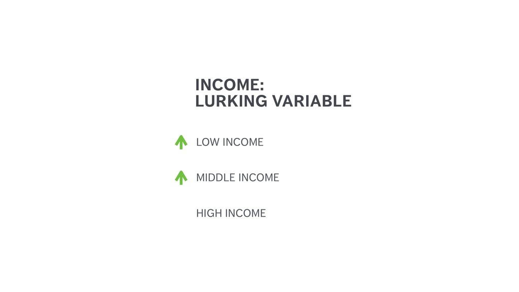 LOW INCOME INCOME: LURKING VARIABLE MIDDLE INCO...