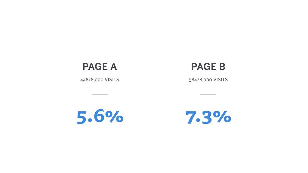 448/8,000 VISITS PAGE A 5.6% 584/8,000 VISITS 7...