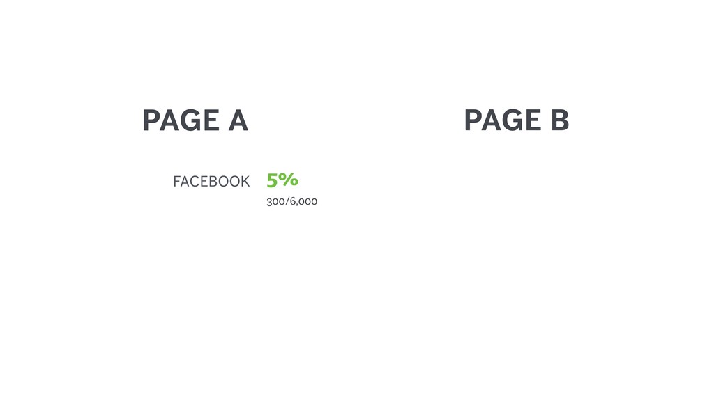 PAGE A PAGE B FACEBOOK 300/6,000 5%